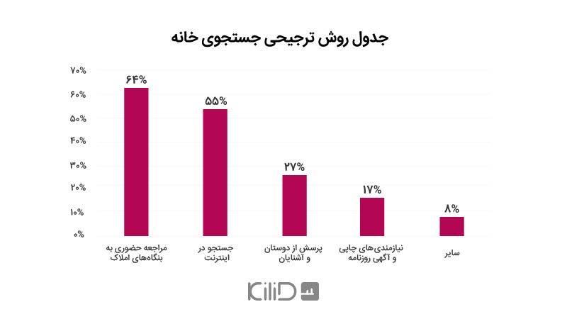 وبسایتهای حوزه املاک